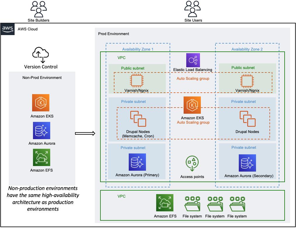 Acquia-Cloud-Next-3.1