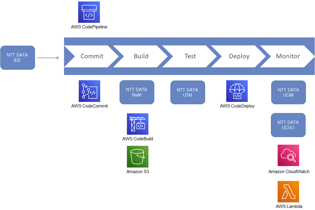 NTT-Mainframe-Development-1