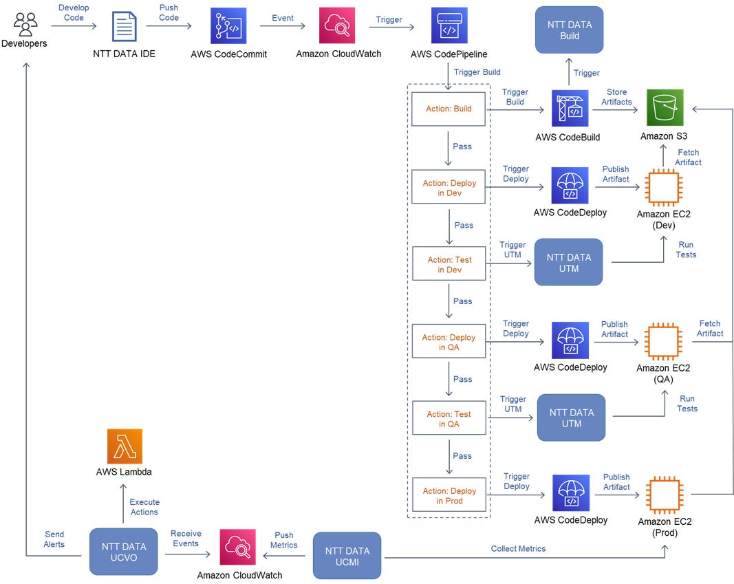 NTT-Mainframe-Development-2