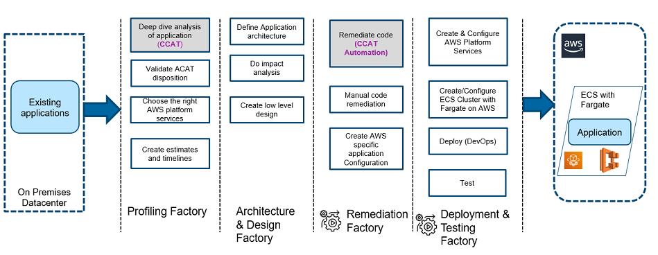 Figure 1 – Atos cloud migration factory approach.