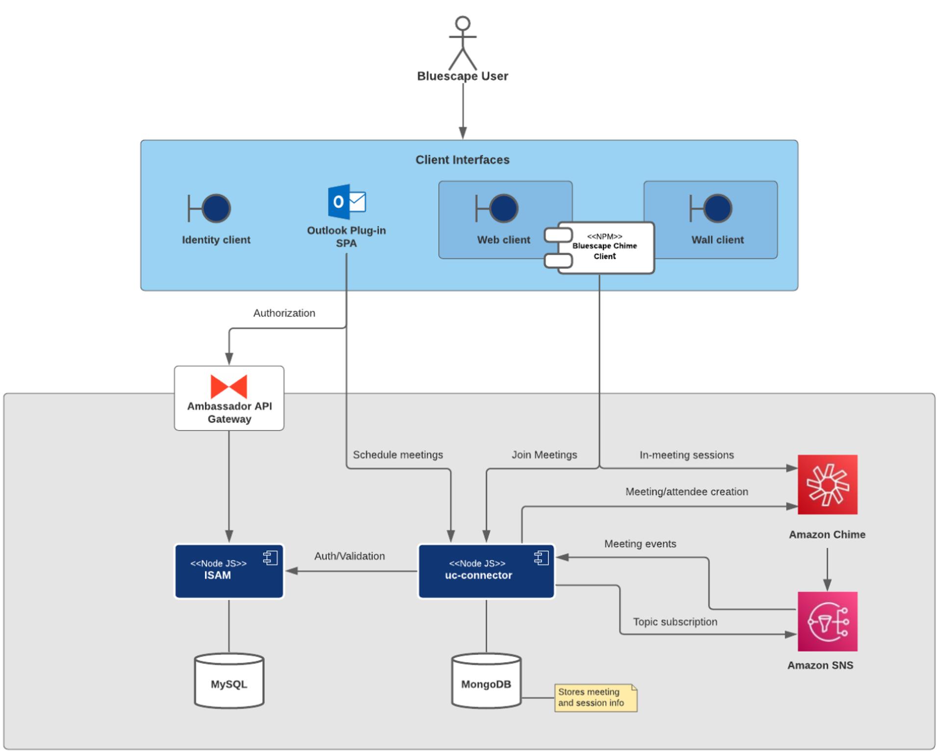 Figure 2 – Amazon Chime SDK Bluescape integration component view.