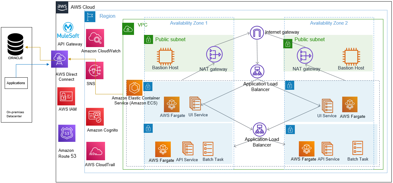 Figure 2 – Reference architecture for web application on Amazon ECS.