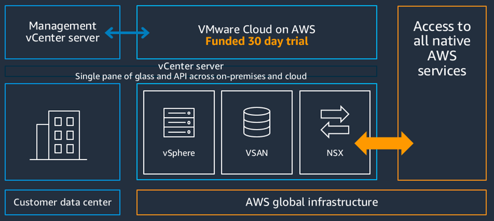 VMware-Cloud-AWS-Try-and-Buy-1