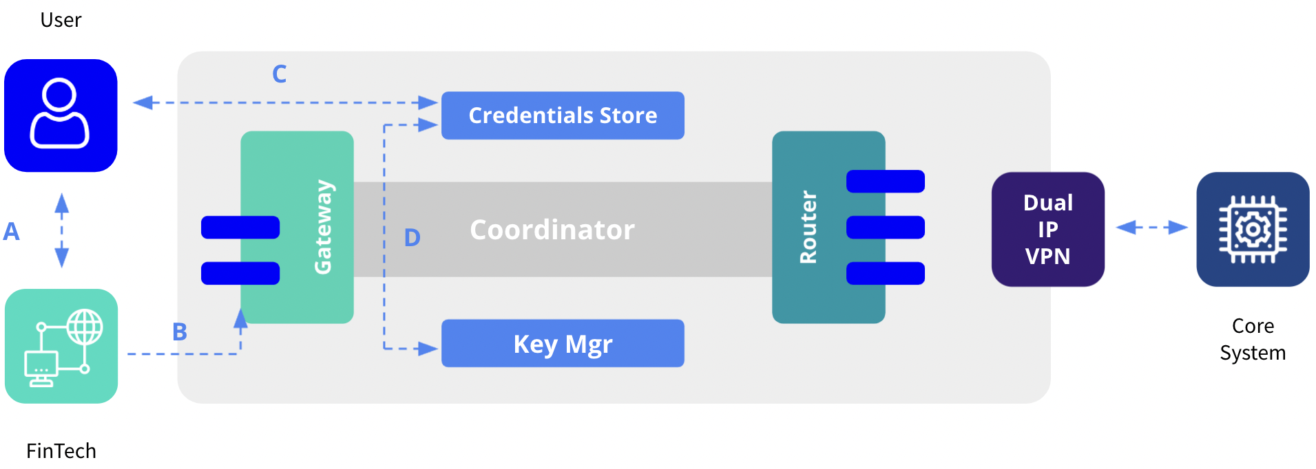 Figure 3 – Authentication and authorization.