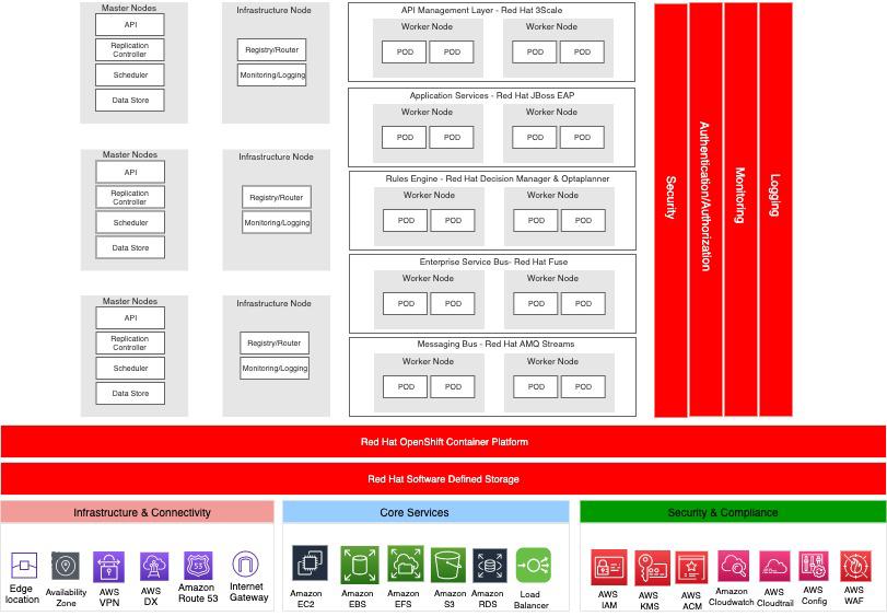 Figure 3 - Shared data platform on AWS.
