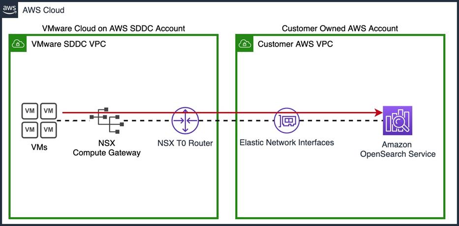 VMware-Cloud-AWS-OpenSearch-3