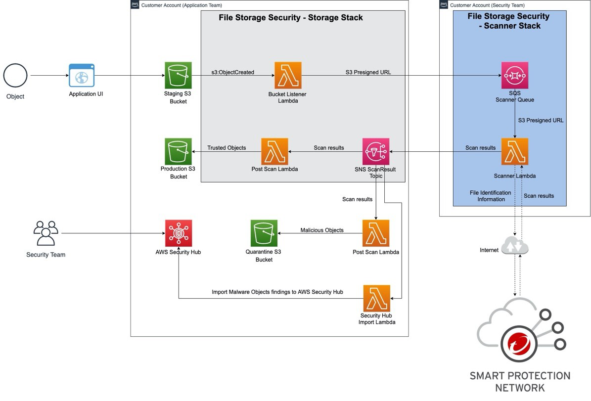 Figure 2 – Malware Scanning Solution with AWS.