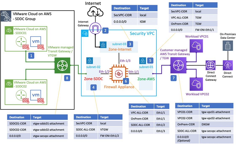 VMC-AWS-Firewall-1