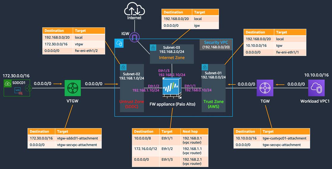 VMC-AWS-Firewall-2