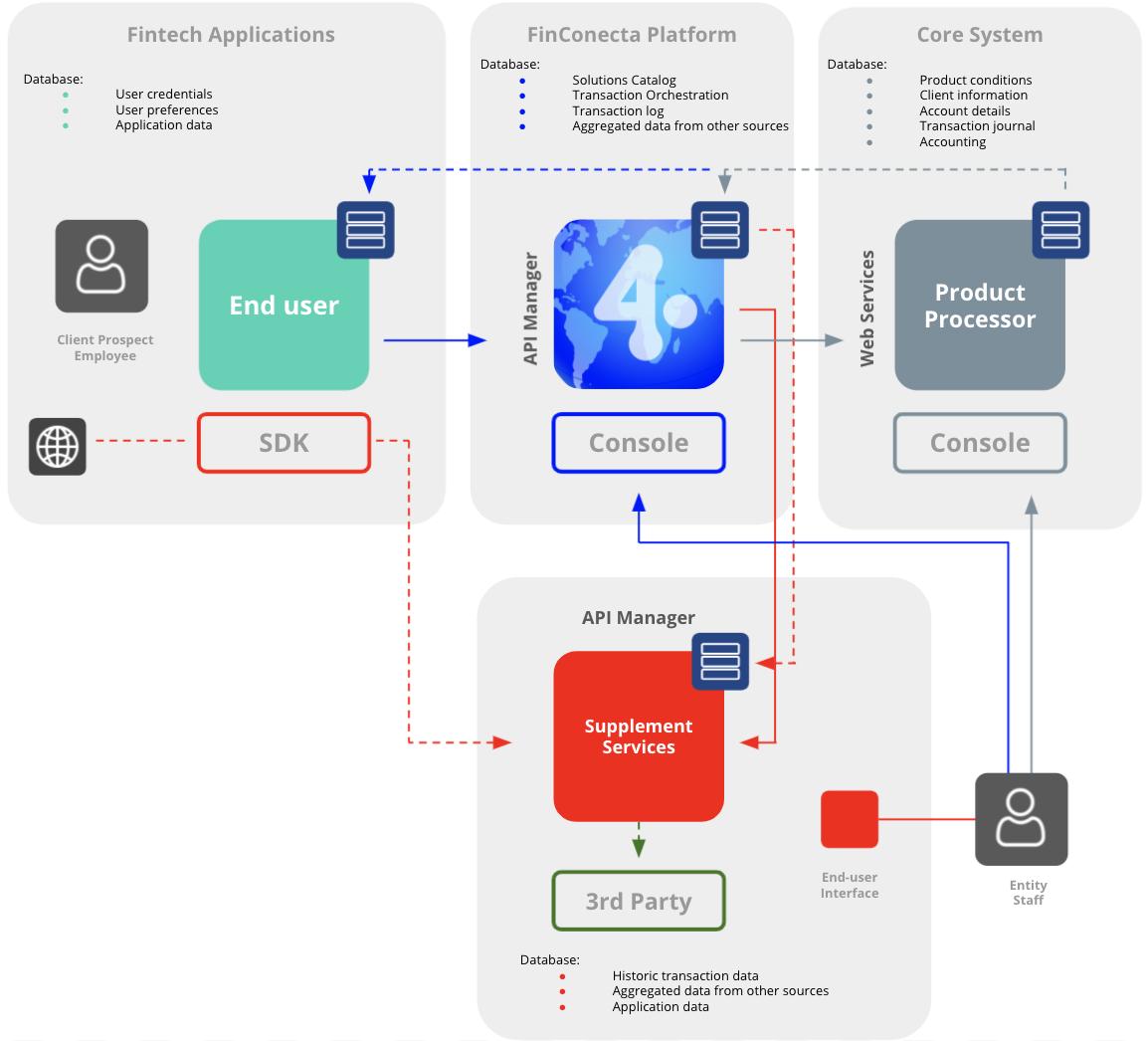Figure 4 – Open Finance integration connections.