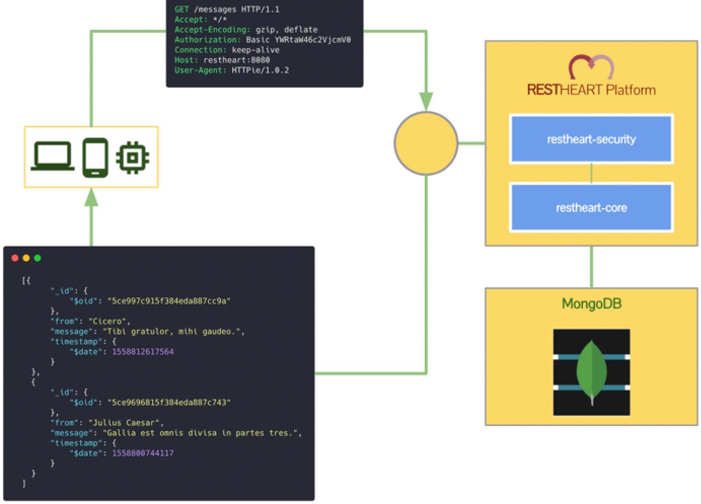 Figure 1 - RESTHeart's simple, MongoDB-driven architecture.
