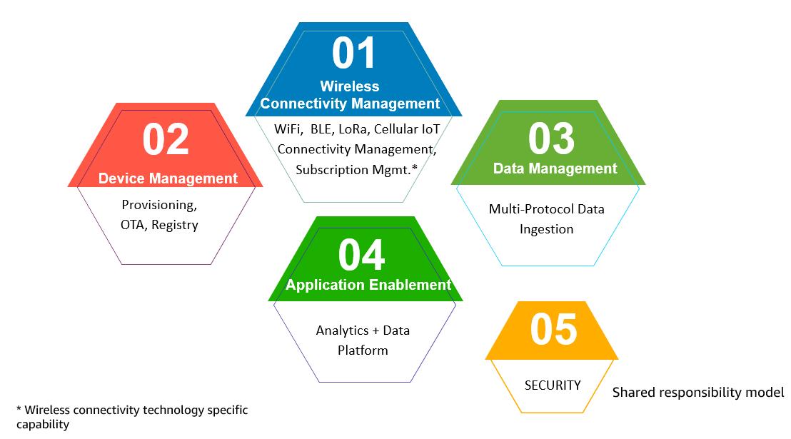 Figure 7 - Essential IoT platform capabilities.