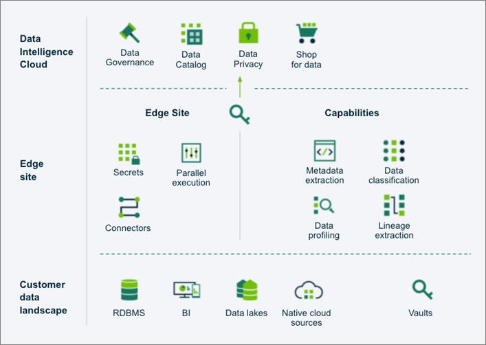 Collibra-Data-Intelligence-Cloud-2