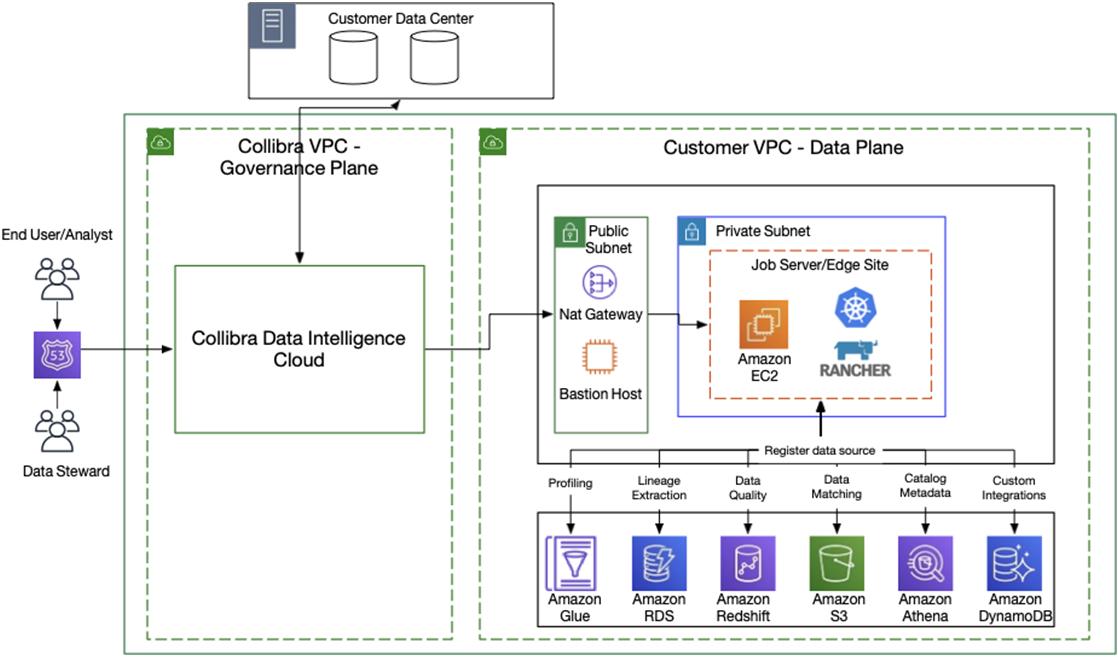 Collibra-Data-Intelligence-Cloud-1