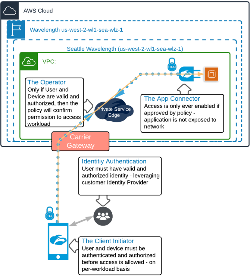 Zscaler-Secure-Edge-Computing-2.1