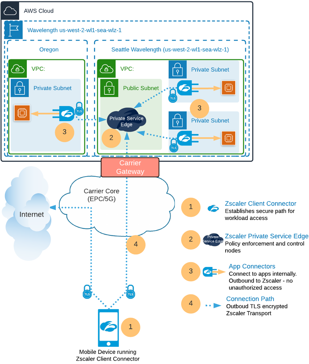 Zscaler-Secure-Edge-Computing-3.1