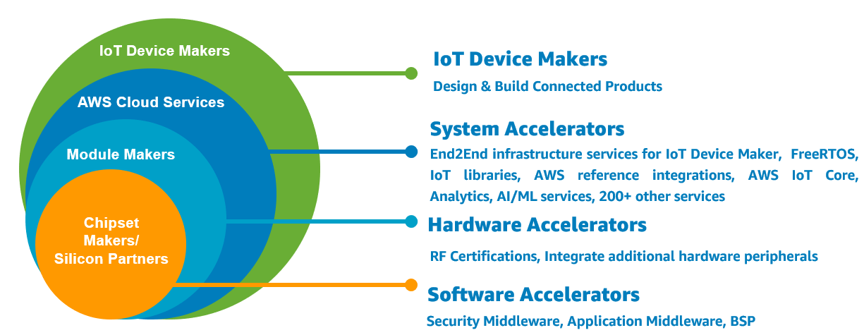 Figure 1 - The IoT device hardware and software ecosystem.