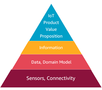 Figure 2 - The IoT product value chain.