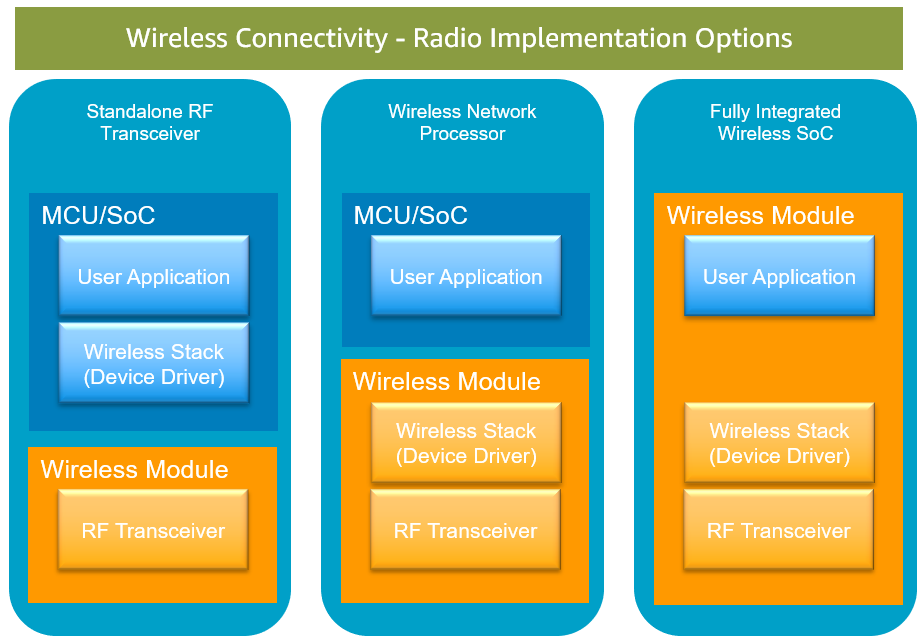 Figure 3 - Common wireless module design and implementations.