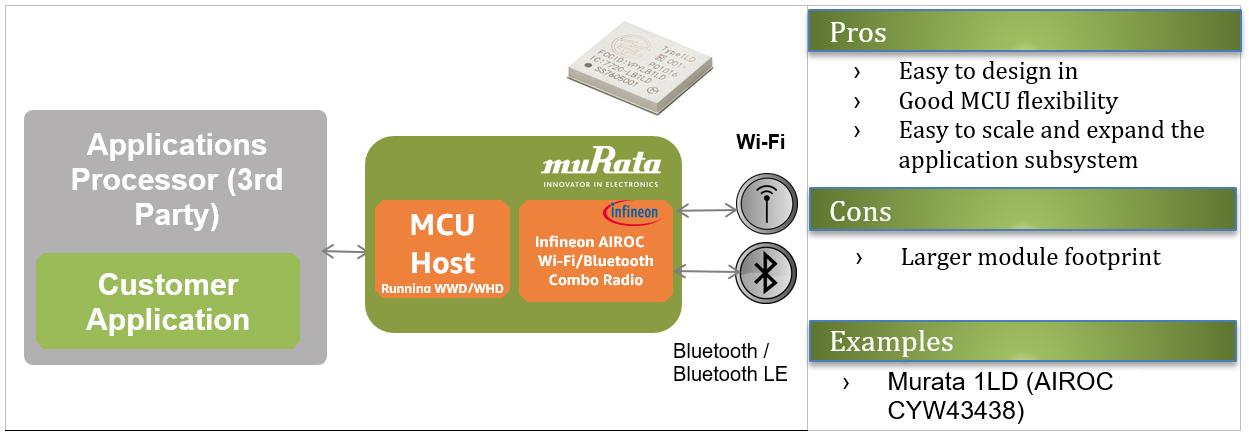 Figure 5 - Murata 1LD is an example of a hosted module.