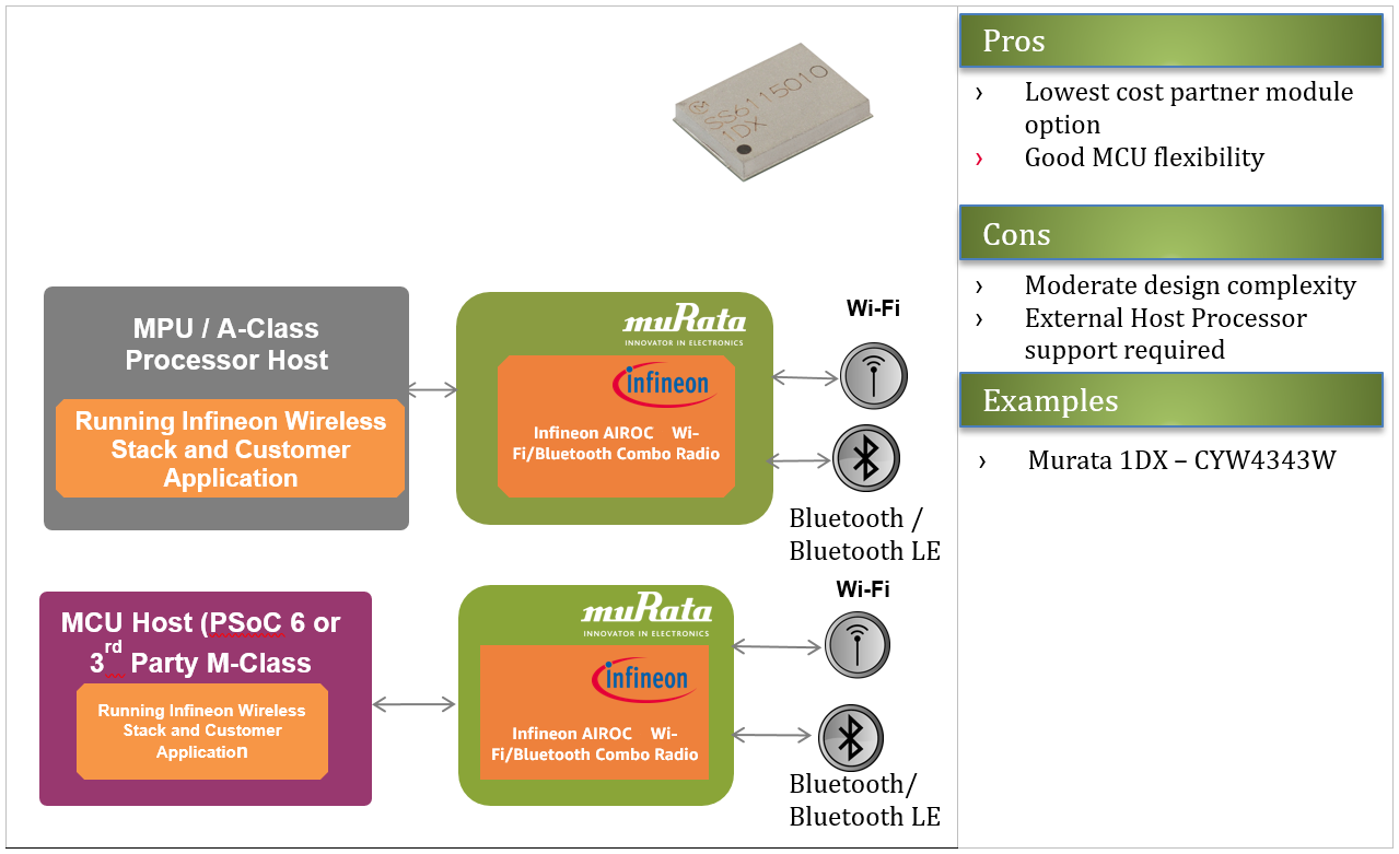 Figure 6 - Murata 1DX is another example of a hosted module that integrates with a wide range of microprocessors (MPUs) and MCUs and is designed for low-powered devices.