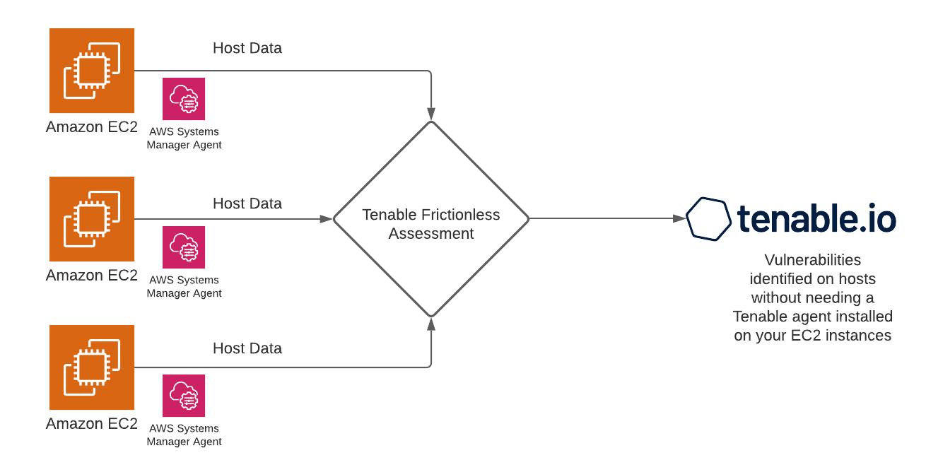 Figure 1 – Dataflow from EC2 instances to Tenable.io.
