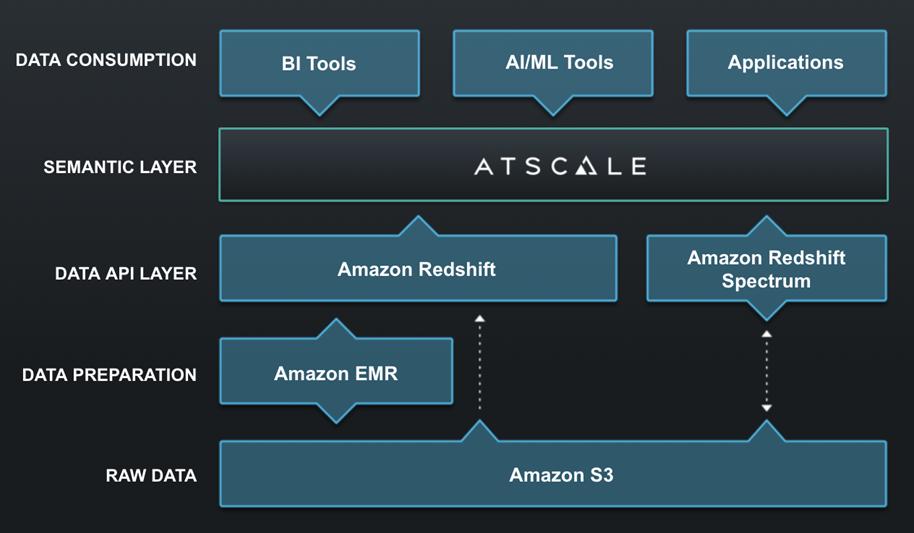 AtScale-Redshift-Lake-House-1