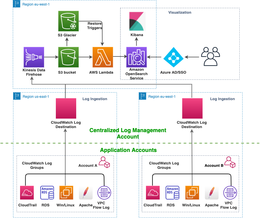 Figure 1 – Centralized log management solution with AWS.