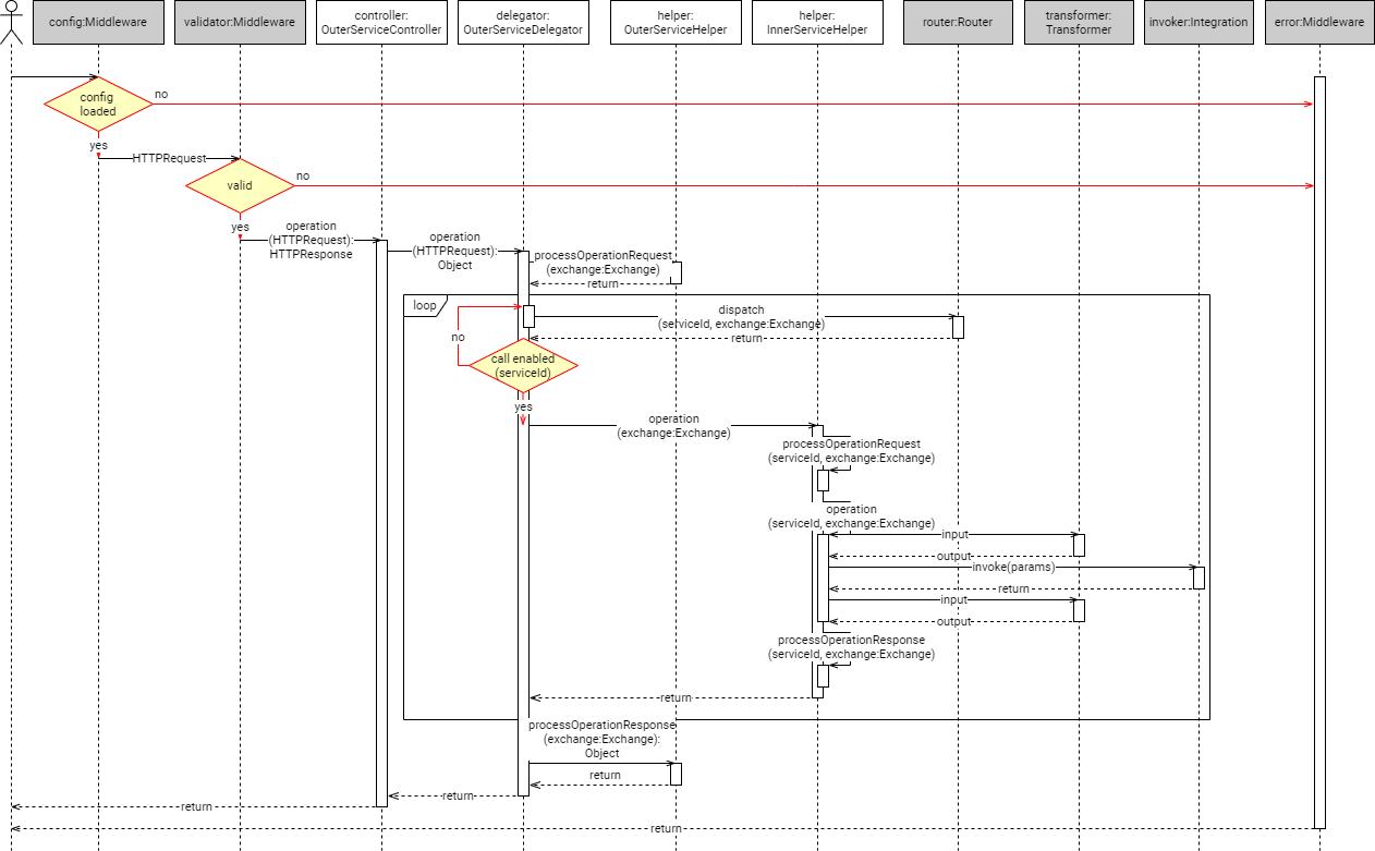 Figure 3 – Sequence diagram.