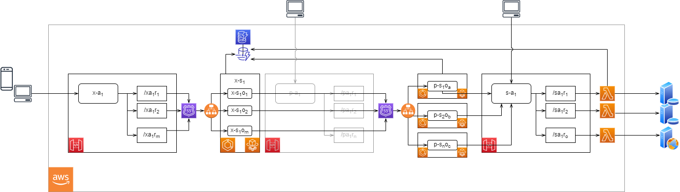 Figure 4 – Architecture diagram.