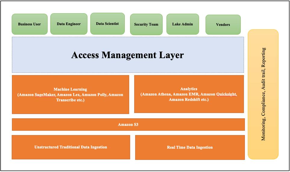 TCS-Data-Access-Management-1