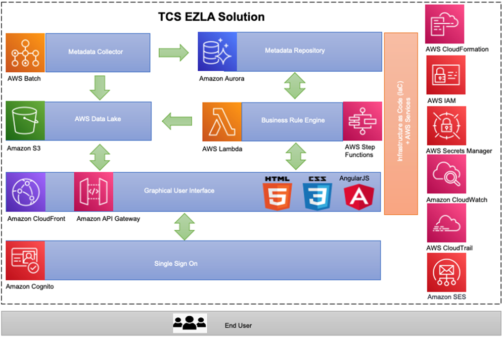 TCS-Data-Access-Management-2