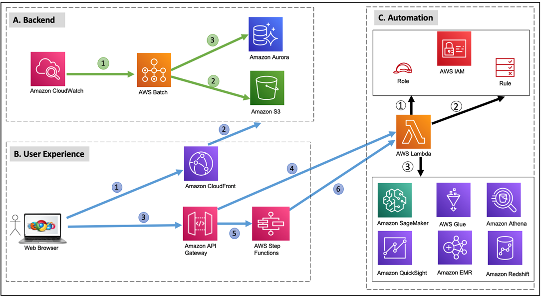TCS-Data-Access-Management-3