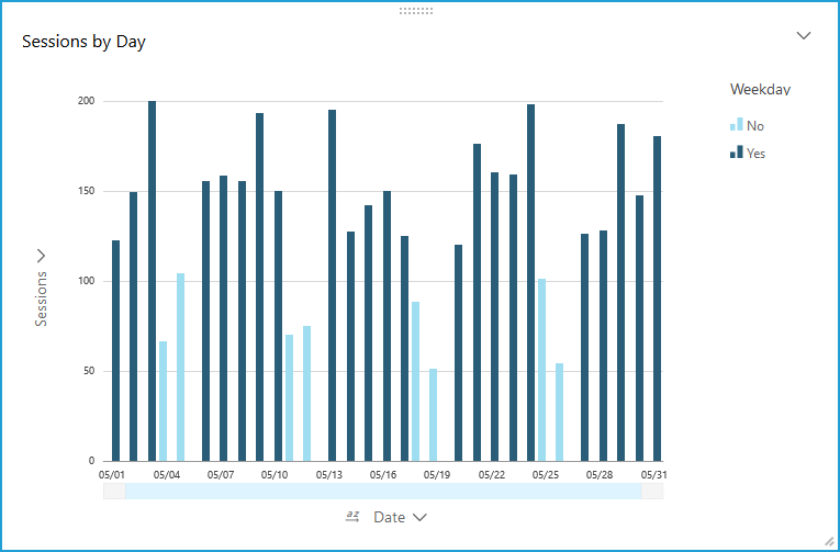Amazon QuickSight bar chart of sessions per calendar day