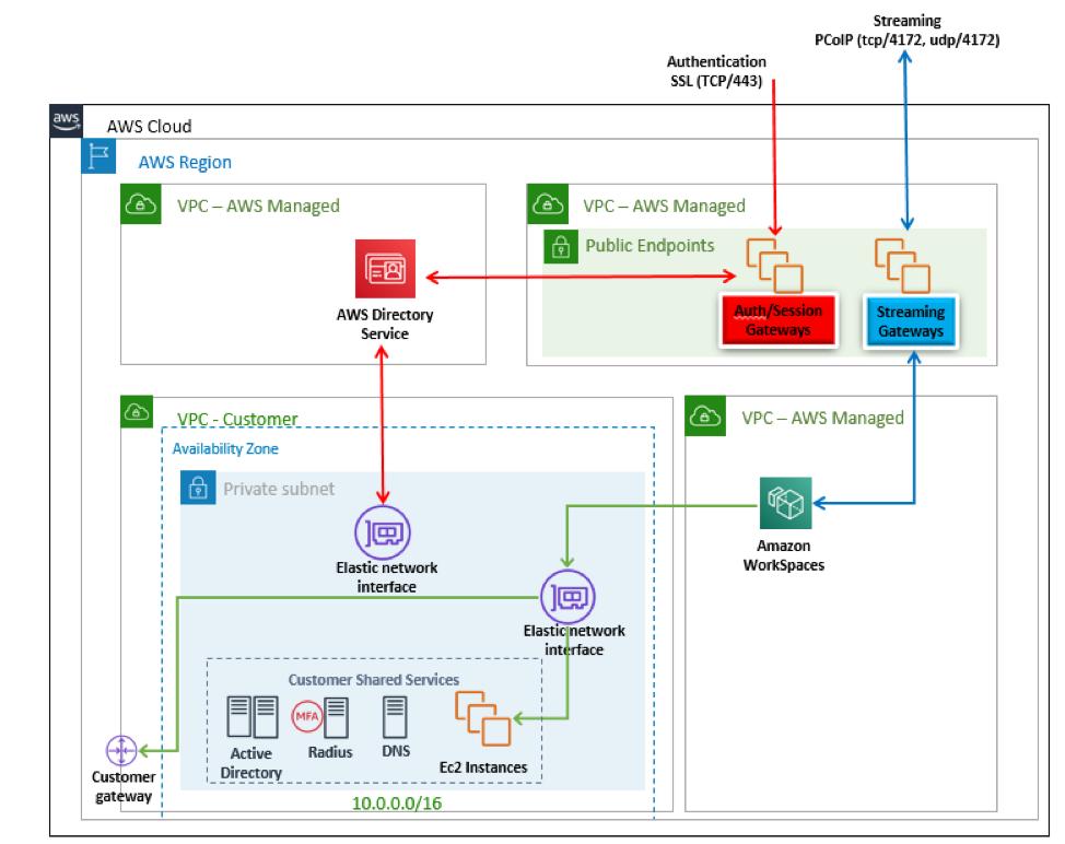 Amazon WorkSpaces Architecture Diagram