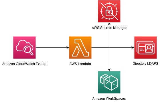 Solution Overview Flowchart: Amazon CloudWatch Events, triggers AWS Lambda Function, which connects to AWS Secrects Manager, a Directory over LDAPS, and Amazon WorkSpace