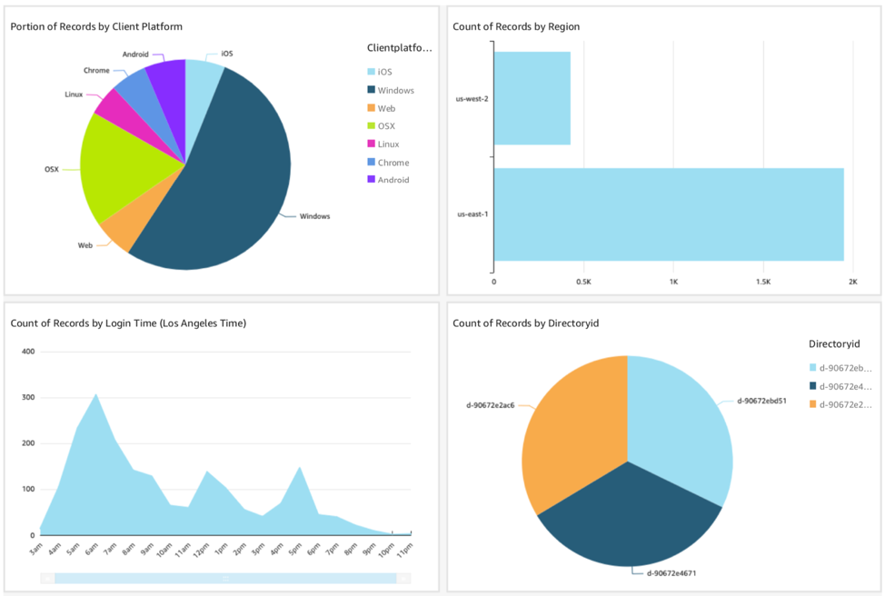 Four visualizations of WorkSpaces access data in Amazon QuickSight.