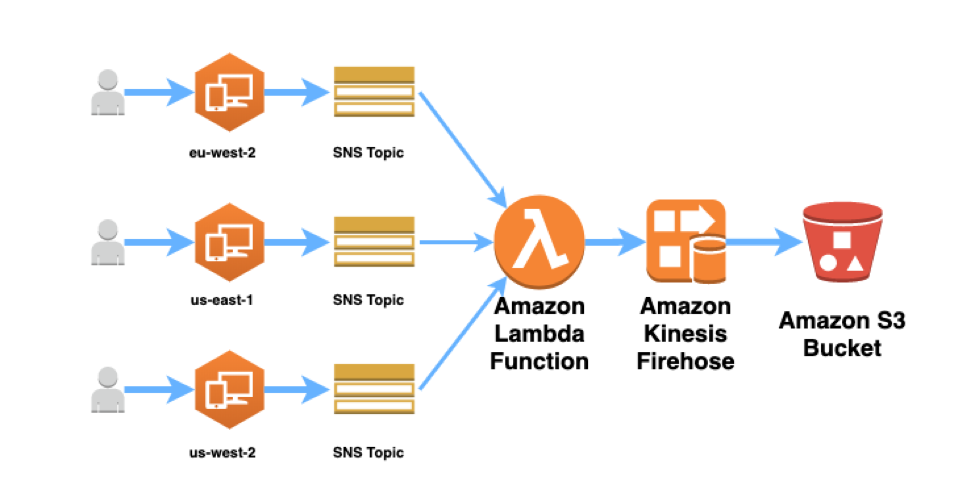 Data ingestion architecture for the solution we deploy in this blog.