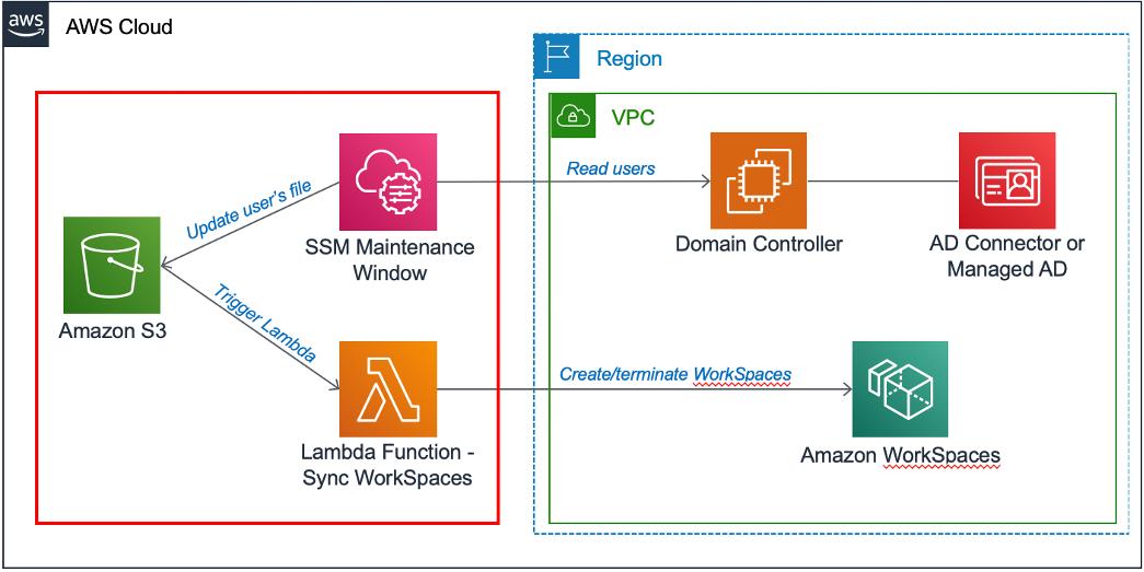 Amazon WorkSpaces automation solution architecture.