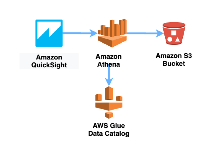 Data querying architecture for the solution we deploy in this blog.