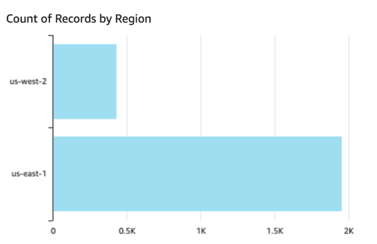 Bar chart showing the number of access events by AWS Region