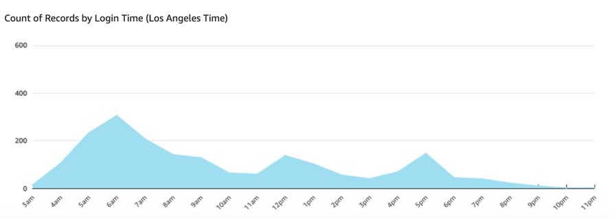 Line chart showing the number of access events over time.