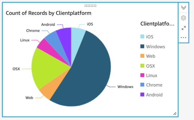 Pie chart showing the percent of access events by different client types like OSX, Windows, iOS and others.