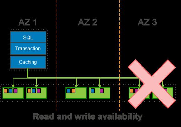 ReadWriteAvailability