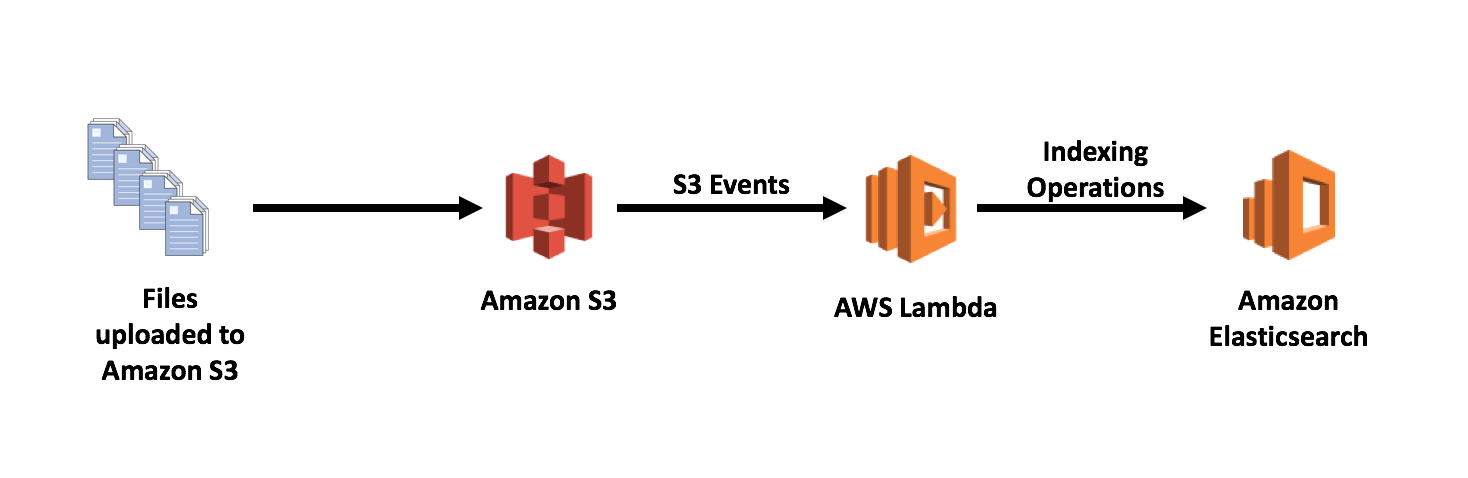 Indexing Metadata in Amazon Elasticsearch Service Using AWS