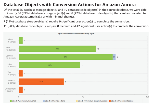 Database Objects with Conversion Actions for Amazon Aurora