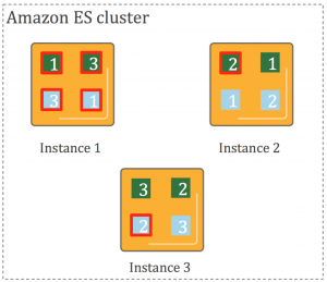 ES Cluster 1