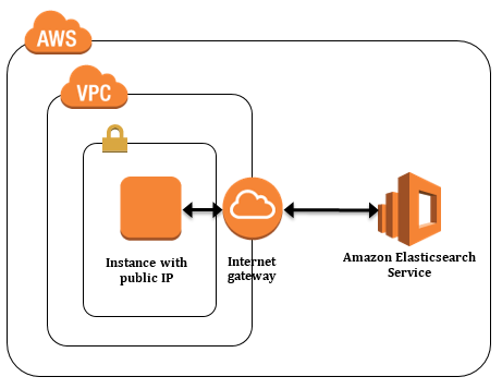 Set Access Control for Amazon Elasticsearch Service | AWS