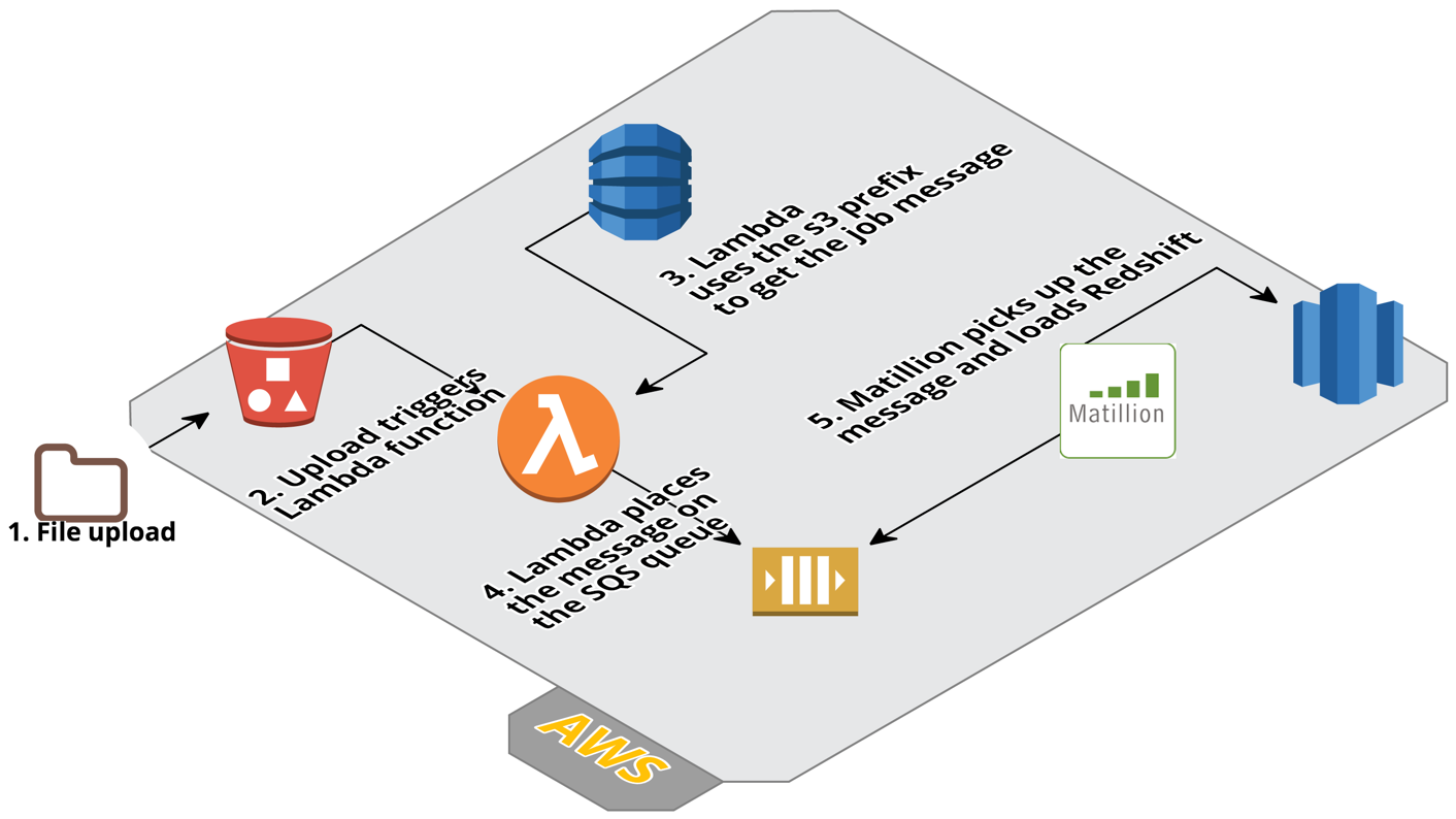 ETL Job Orchestration with Matillion, Amazon DynamoDB, and AWS
