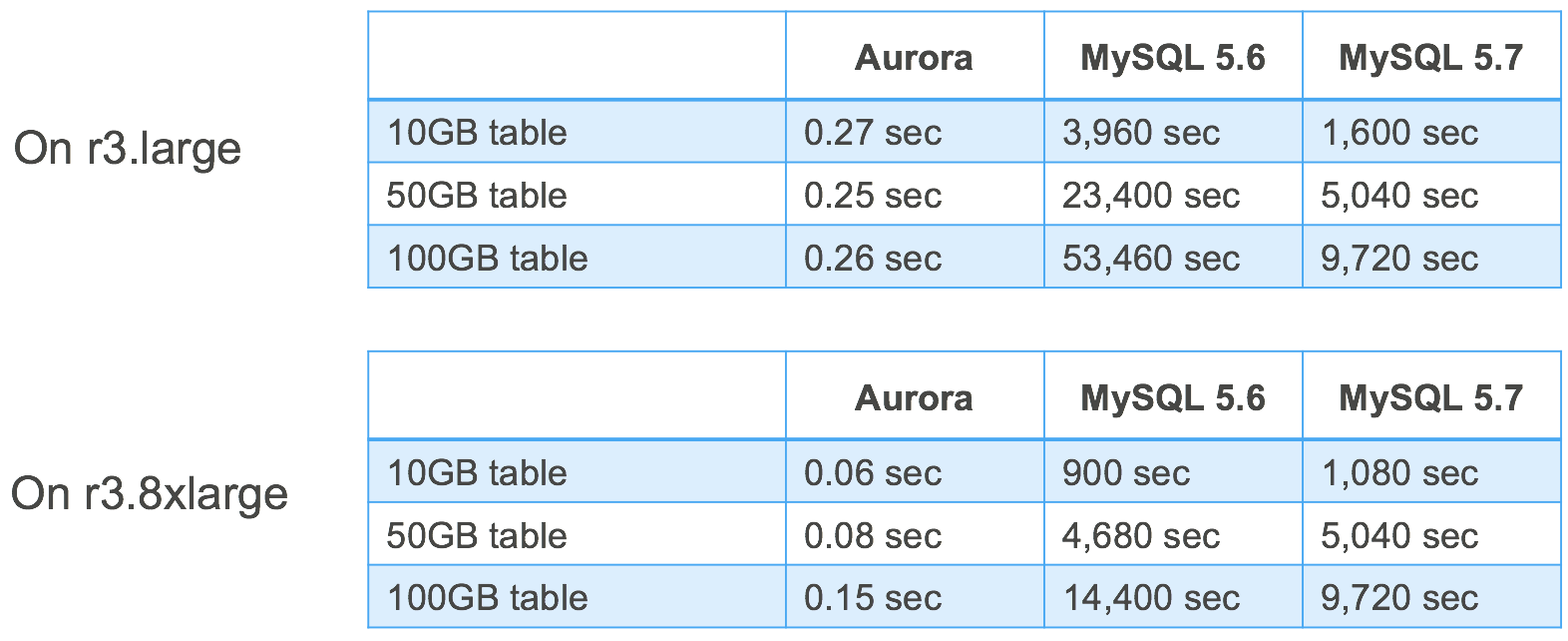 TableComparison